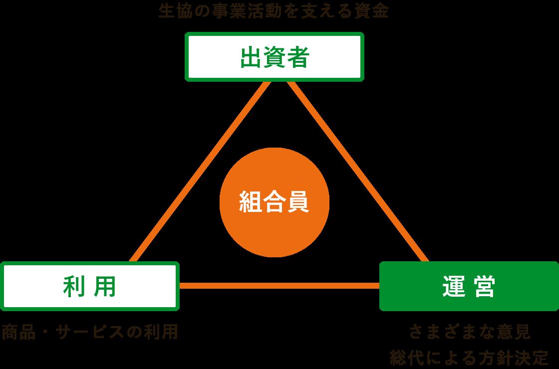 出資者・サービス・運営が組合員を支える生協運営のしくみの図